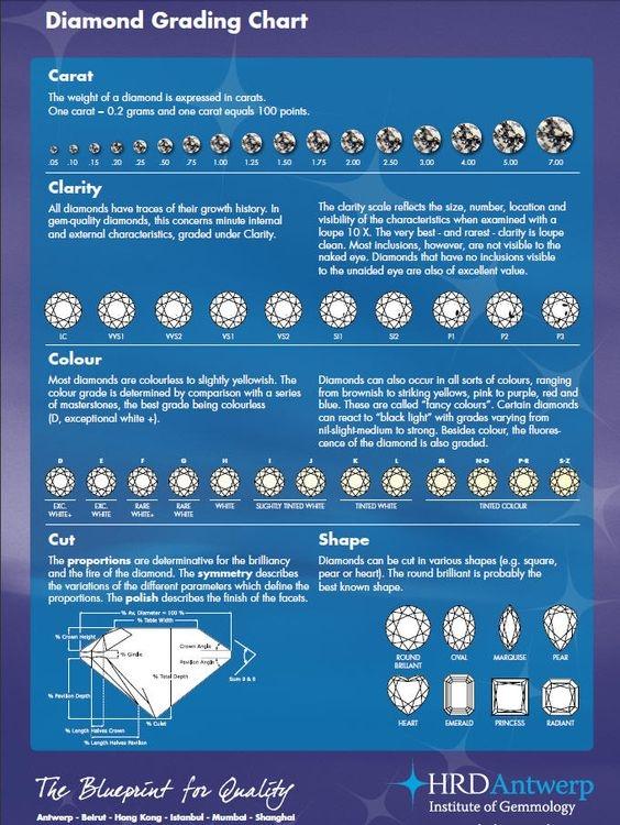 Diamanty: honosný dárek nebo výhodná investice? Poradíme vám, jak vybrat ten pravý!